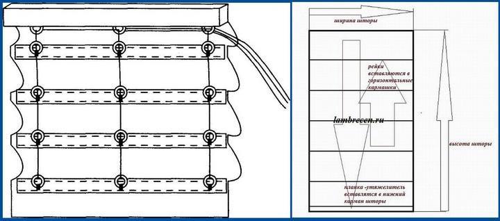 Схематическое изображение механизма римской шторы