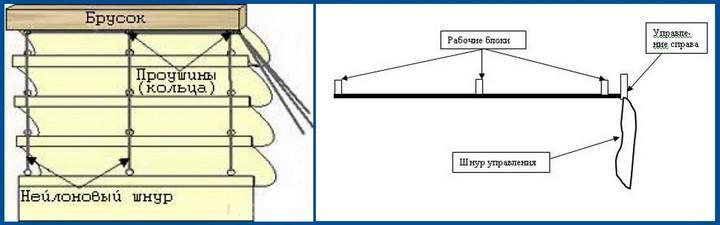 Схема подъемного механизма для римских штор