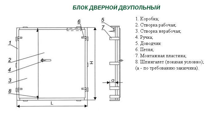 Двупольная дверь: однопольная что это, межкомнатная двуполая, такой дверной блок