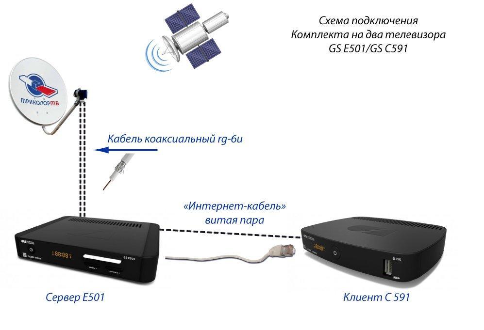 Компания выпускает комплекты рассчитанные на одновременное подключение двух телевизоров