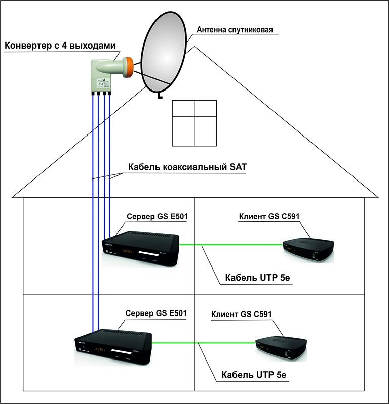 Правильно настроенная спутниковая антенна может работать без подключения ресивера