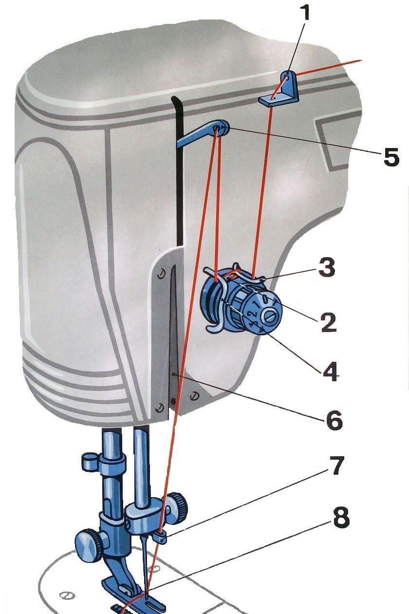 Приступать к работе со швейной машинкой можно после заправки верхней нити