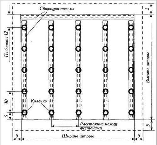 Французская штора являет собой конструкцию, состоящую их нескольких элементов