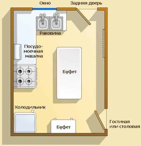 Схема расположения элементов на кухне по фен шуй