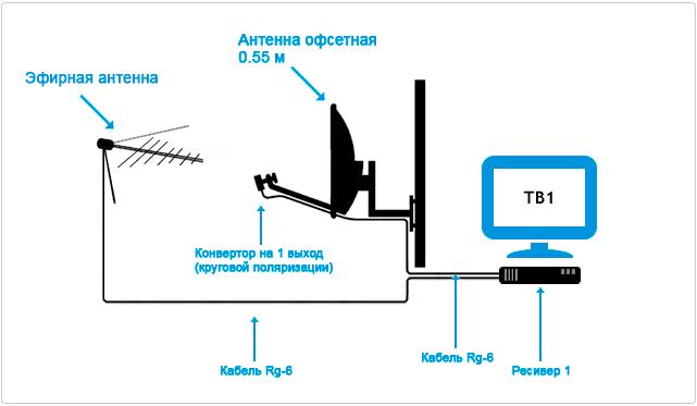 Домашнюю ТВ антенну лучше всего организовать при помощи сплиттера