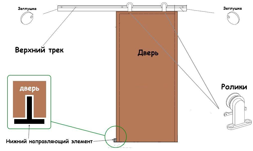 Если вы решили самостоятельно сделать раздвижные двери, тогда сперва нужно подготовить чертеж будущей конструкции