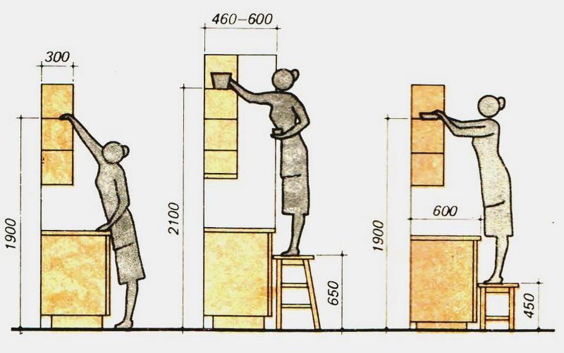 Чтобы рассчитать размеры будущих модулей правильно, важно учитывать рост хозяйки