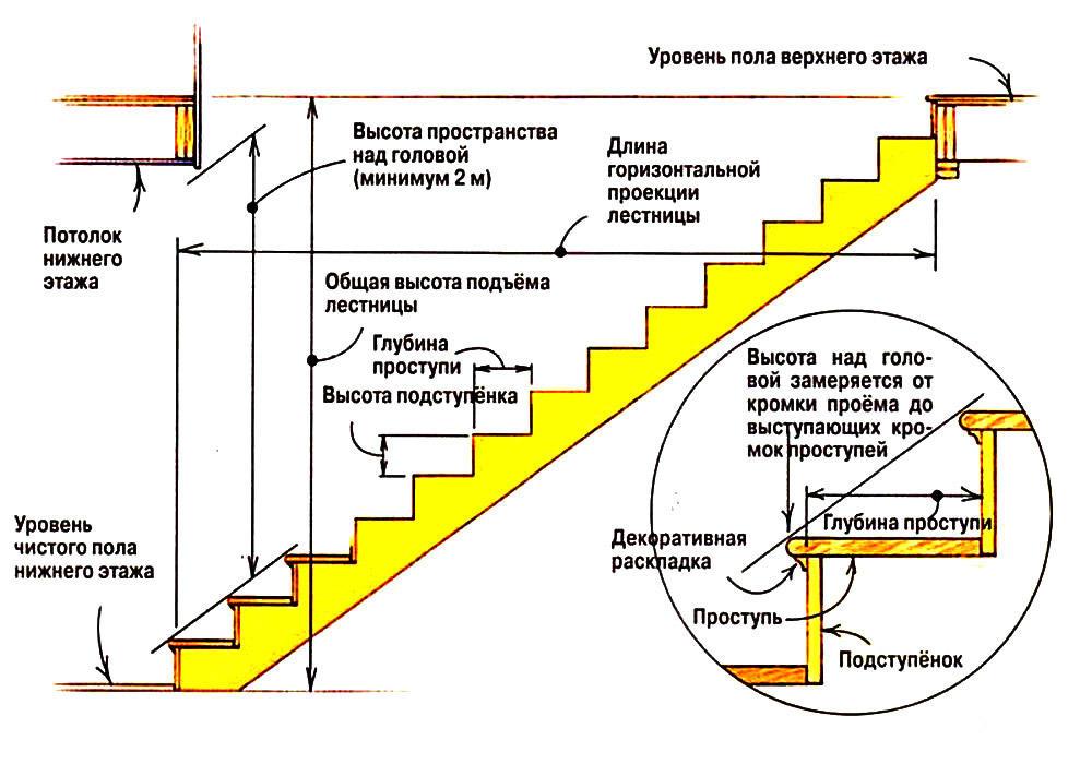 Все размеры условны и подгоняются под величину лестничного проема. Но есть строительные правила и нормы, которых желательно все-таки придерживаться