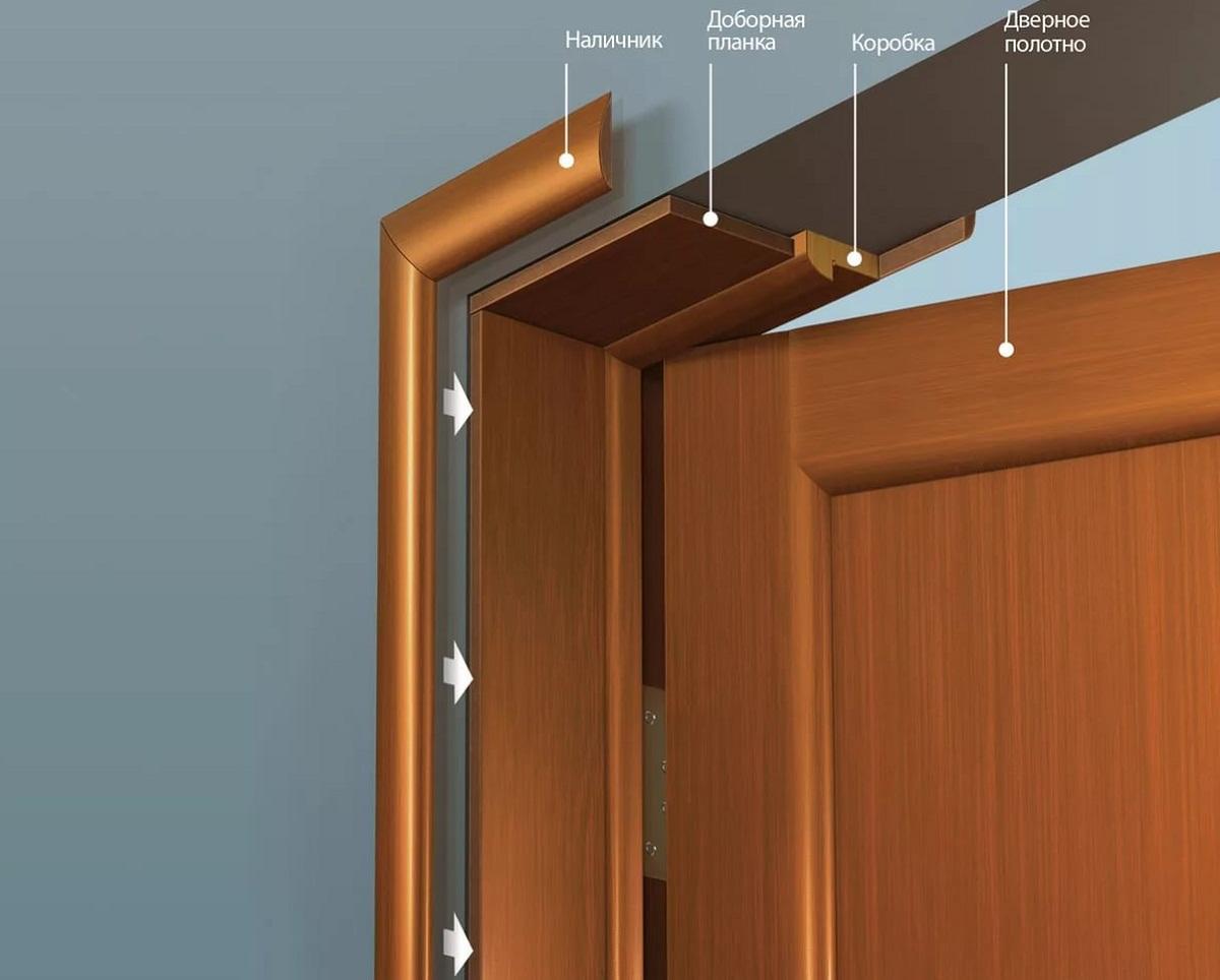 Перед началом монтажа межкомнатных дверей нужно ознакомиться с их составляющими
