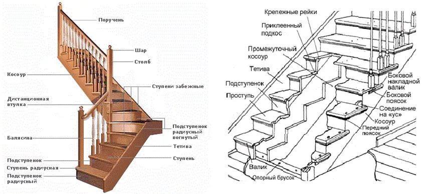 Деревянная лестница своими руками: и дерева как сделать, пошаговая инструкция, в доме двухмаршевая с площадкой