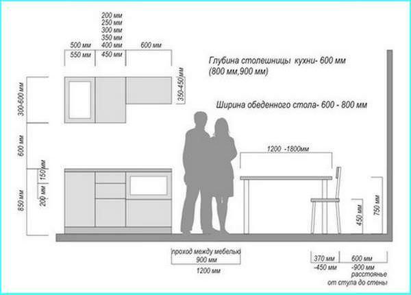 Высота и конструкция кухни во многом зависит от роста хозяев