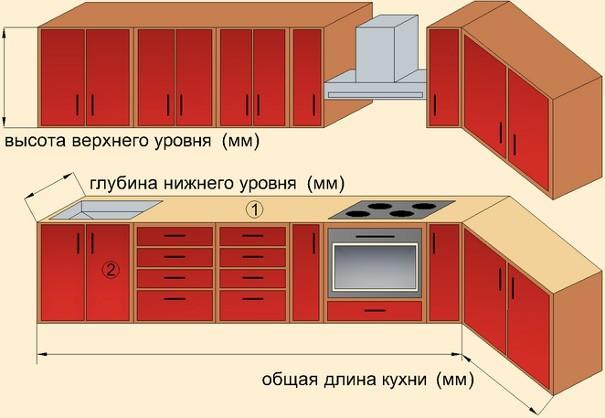 Производя расчеты кухни своими руками, важно учитывать такие факторы, как рост хозяев