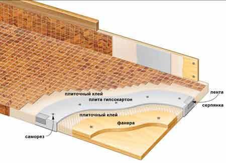Важно соблюдать технологию укладки мозаики, чтобы она была герметична и максимально защищена от внешних факторов