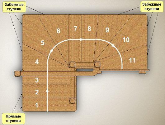 Калькулятор лестницы онлайн с поворотом 180 градусов: расчет 90 градусов, программа и как рассчитать забежную