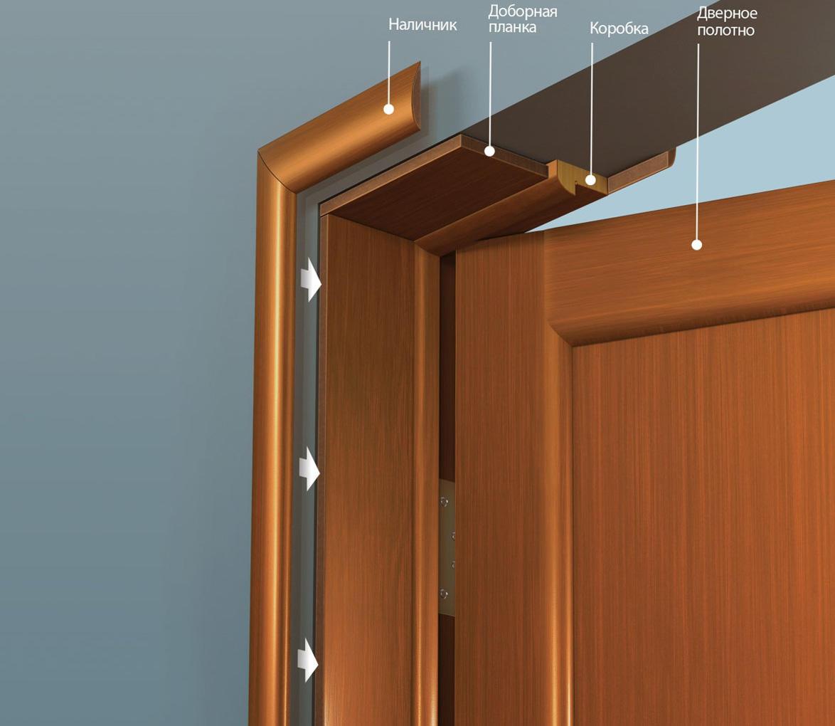 Если грамотно ознакомиться с инструкцией по монтажу, тогда с легкостью можно будет установить наличники на дверь самостоятельно