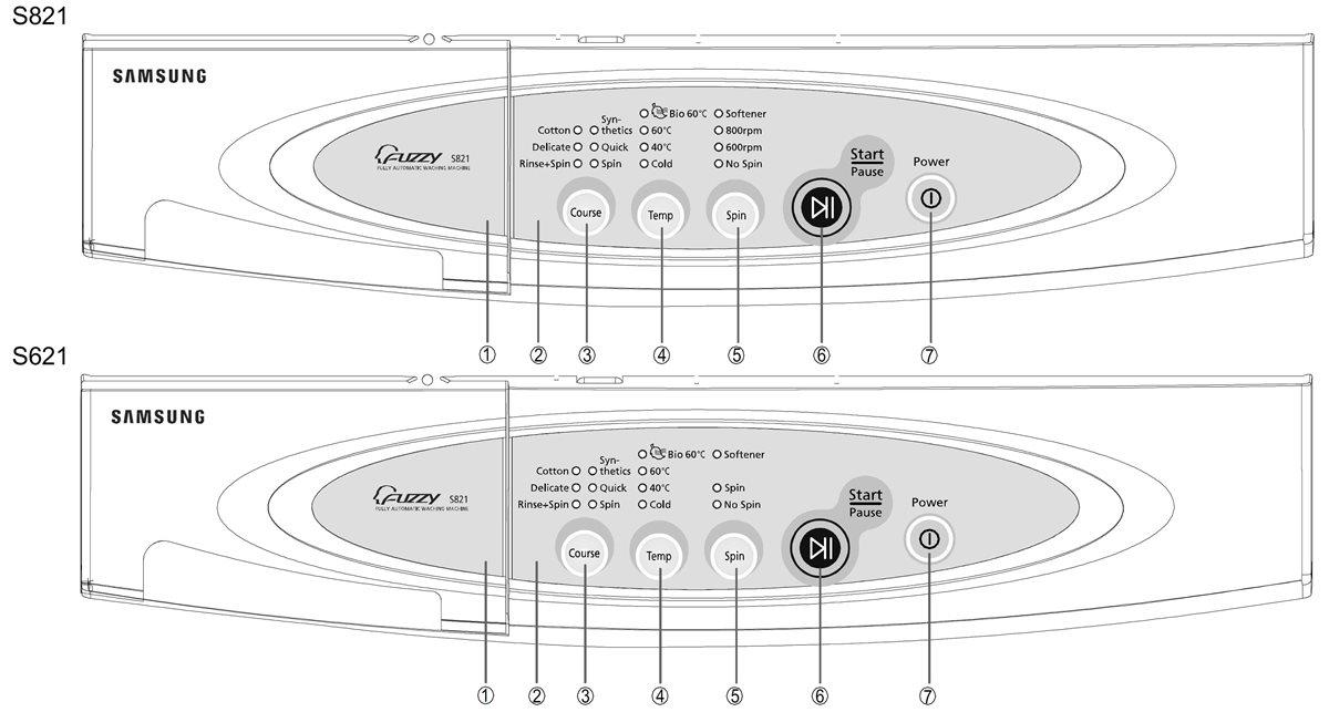 Стиральная машина Самсунг коды ошибок: неисправности Samsung, UE и 5Е, LE и 4Е, H1 и 5D, SE и Е4, Е2 в СМА