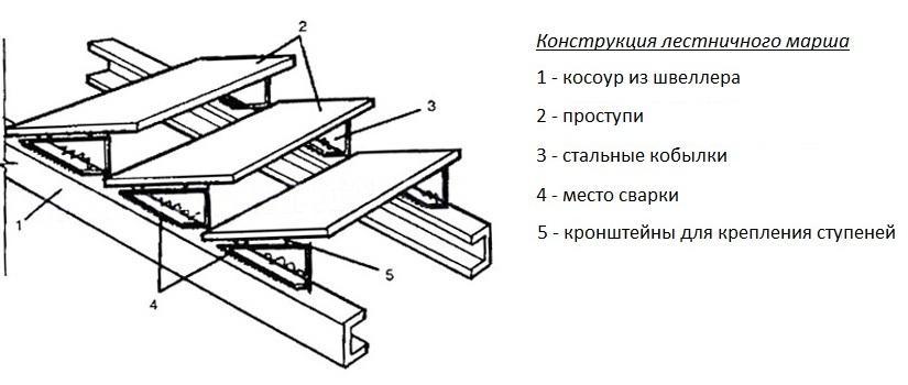 Чертеж для лестницы своими руками обязательно прорисовывается в двух проекциях
