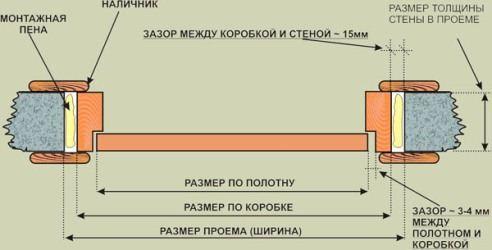 Размеры проемов для межкомнатных дверей