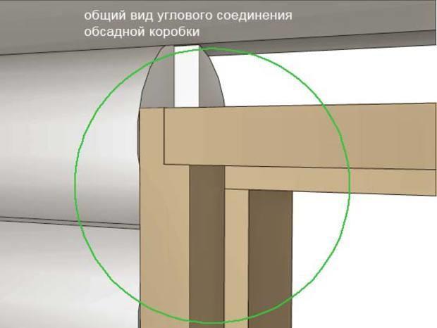 Установка окосячки влияет на защиту дверей от провисания и закупорки