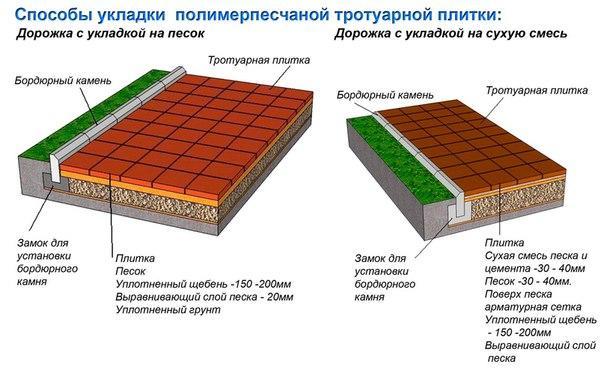 Перед укладкой нужно определиться с видом тротуарной плитки, габаритами и местом её укладки, а также технологией выполнения работ