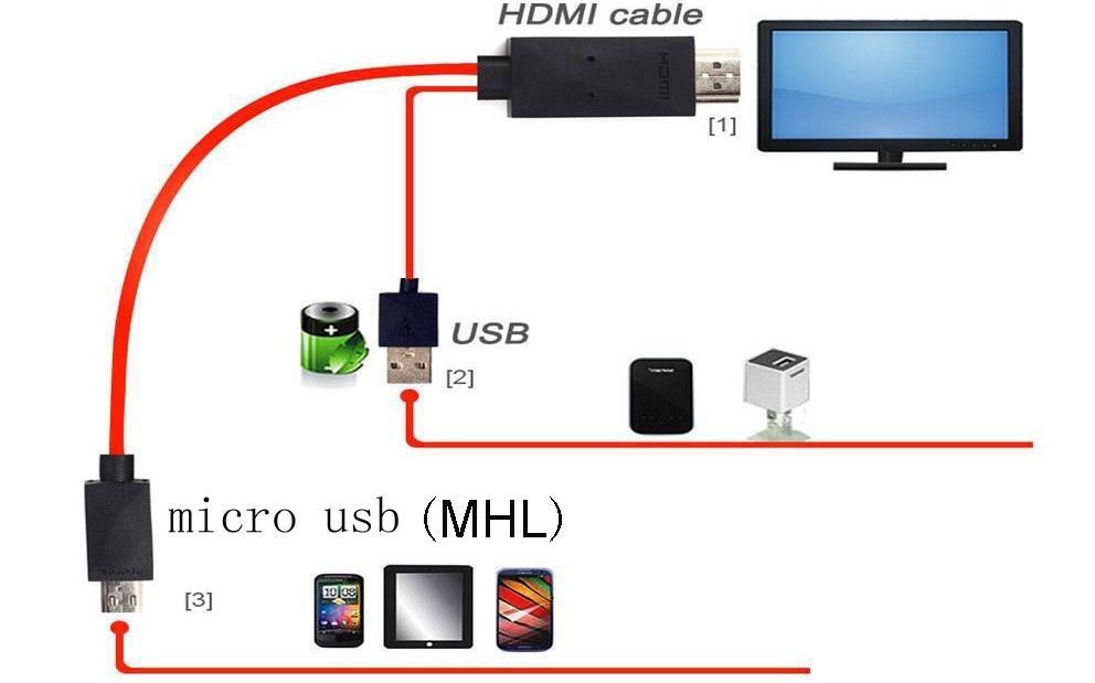 Специального переходника от HDMI к micro, mini USB будет достаточно для открытия видео и аудиофайлов для просмотра их на большом экране