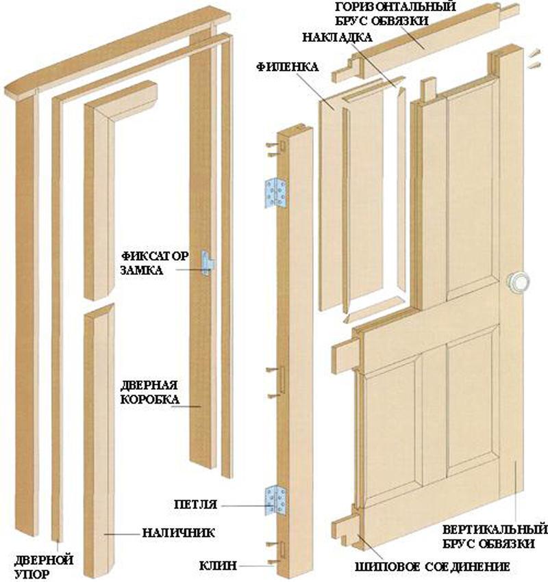 Дверная рама обеспечивает правильную установку двери