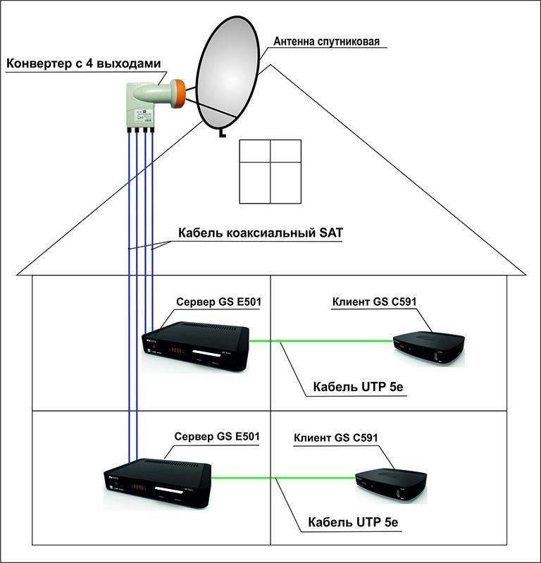 Схема подключения антенны к телевизору