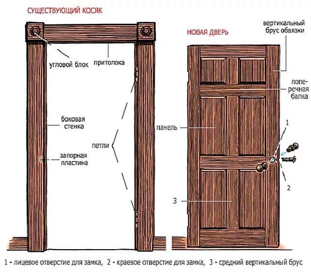 Прежде чем начать изготовление коробки двери, необходимо провести замеры