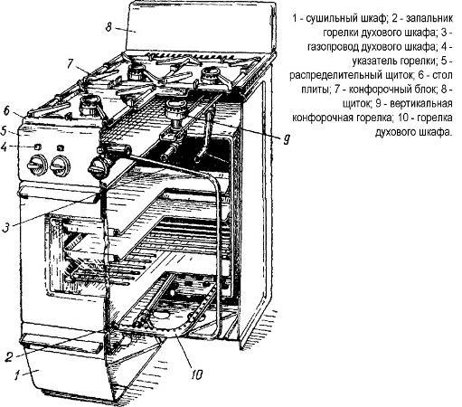 Разобраться с принципом работы газовой плиты можно, если изучить ее устройство
