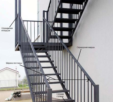 Лестницы, которые устанавливаются в домах, должны соответствовать требованиям ГОСТа